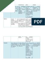 Cuadro Comparativo de Propositos, Competencias y Objetivo
