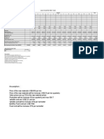 Analysis Cash Flow of Coffe Project