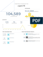 Twitter analysis of The Graduate Employment Conference 2015
