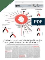 Evolución de las opiniones de los limeños sobre el aborto
