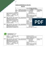 Planificación Mensual de Taller Lenguaje Mayo