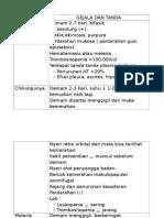 Perbedaan Dbd Chikungunya Tifoid Malaria