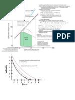 Cardiac Cycle and Espvr Line