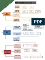 Organigrama departamentos del centro integral de psicologia