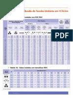 Tabelas de Capacidade de Corrente 3