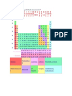 Tabla Periodica e Instrumentos de Laboratorio