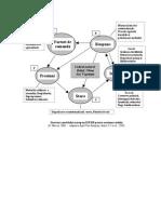 Structura Modelului Conceptual DPSIR Pentru CES[1]