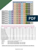 Tabel Sampling Box akar n + 1 & Tabel  AQL