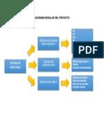 Diagrama Modular Del Proyecto