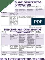 Tabla de Metodos Anticonceptivos