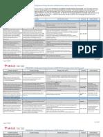 Faculty of Medicine Accreditation Preliminary Action Plan Framework