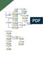 EPDM Workflow Samples