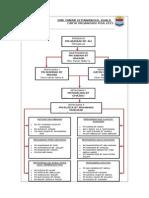 Carta Organisasi Pisa 2015