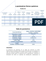Análisis de Parámetros Físicos Químicos (1) (Reparado)