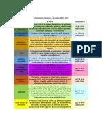 Análisis Agenda Para La Transformación Productiva Ecuador