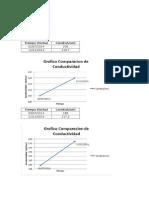 Graficas de Comparación