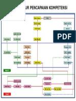 Diagram Alur Pencapaian Kompetensi