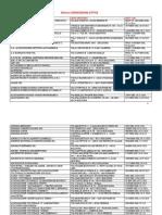 Elenco Convenzioni Attive Al 22.05.2015