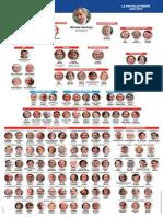 L'Organigramme Complet Des Républicains