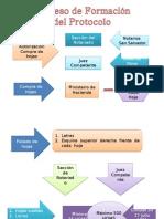 Presentación de la formación y uso de Protocolo En El Salvador
