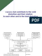 Weld Distortion