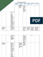 tech integration matrix