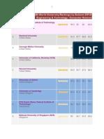 2 - Qs World University Rankings by Subject 2012