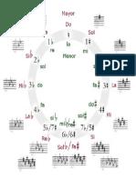 Círculo de Quintas en PDF