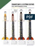 Guitarras 6-8-10 cuerdas afinaciones