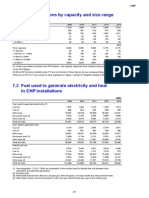 Digest of UK CHP Installations by Capacity