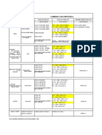 Astm Material Table