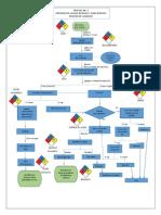 Diagrama de Flujo Quimica Modificable