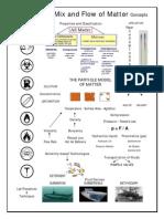 mfm concept map 8