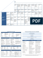 Technical College Instructor DACUM Chart