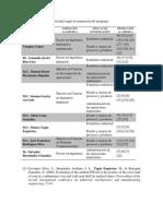 Productividad Academica ITC MII