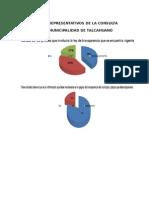 Grafico Talcahuano Representativos de La Consulta
