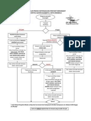 Proses Notifikasi Pdf