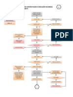 Fluxograma de Execução Do Programa - Edifícios de Uso Público