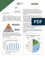 WEDP Loan Portfolio Analysis