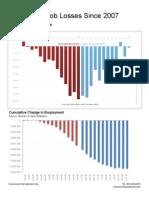 Job Losses Since December 2007