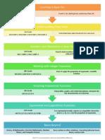standards flow chart