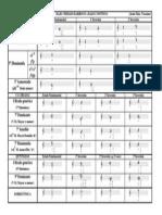 Tabla Cifrado armonico