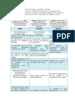 Objetivos y Diferencias de Piaget
