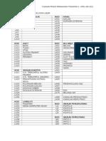 Senarai Semak Pengkelasan Lejar