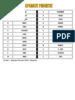 Alphabet Phonetic