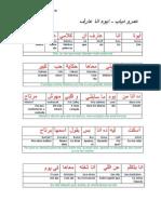 Aywa, Ana 3arif
