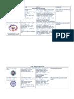 Table of Agencies