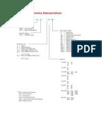 TMS320 DSP Device Nomenclature