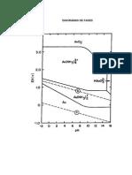 Diagramas de Fases Binarios Nociones