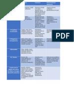 Vitaminas y Minerales, Función y Enfermedad por Deficiencia